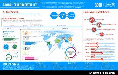 #Infographic: Let's Stop Global Child Mortality, via GOOD