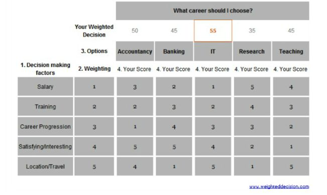 Decision Matrix - a systematic approach to decision making through ...