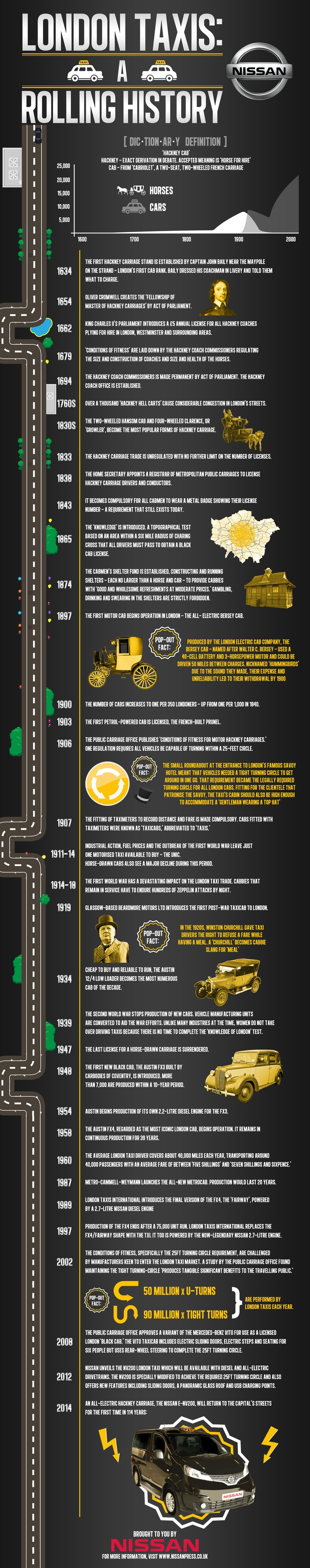 #nissan #infographic #taxi #london