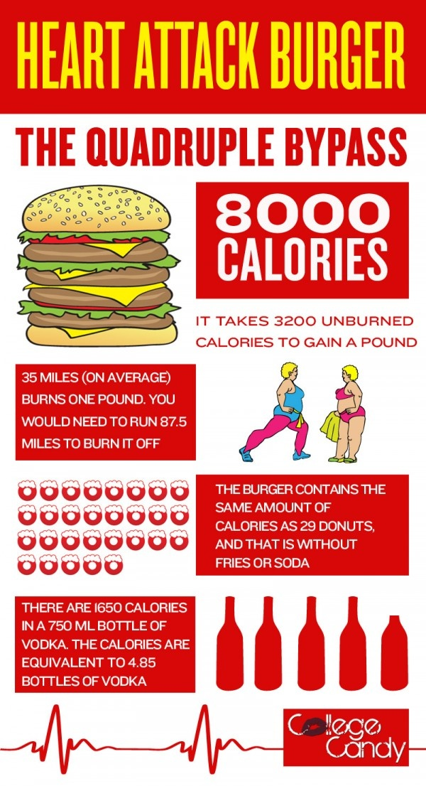 the quadruple bypass burger stats health and beauty