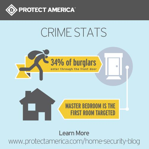 Pin by protect america inc on home security safety tips for Home safety facts