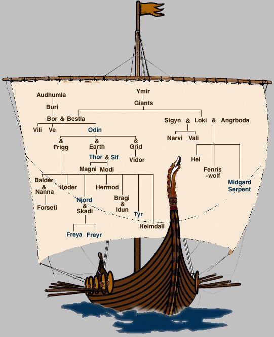 Norse gods family tree | Storytelling templates | Pinterest Viking Gods Family Tree