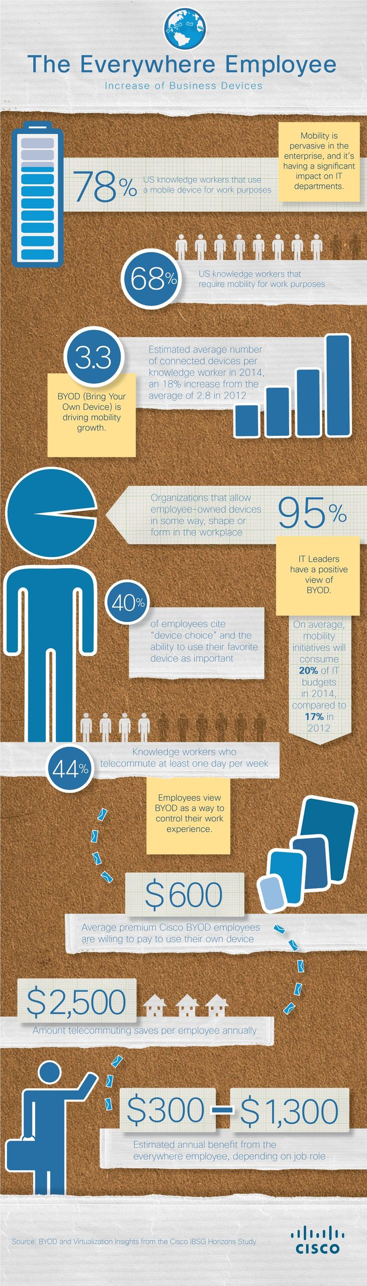 Cisco Blog » Blog Archive » How much does telecommuting save, anyway? (Hint: LOTS)  |  Infographic