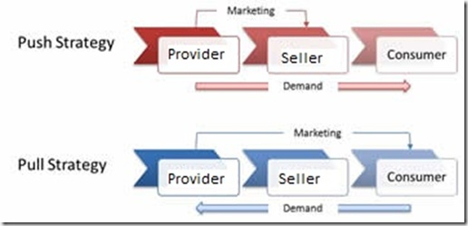push pull profile strategies Push and pull strategy in marketing pdf push and pull corporate strategies identify two solutions, which tend to be push pull profile strategy in marketing pull strategies follows in the next section on market communications.