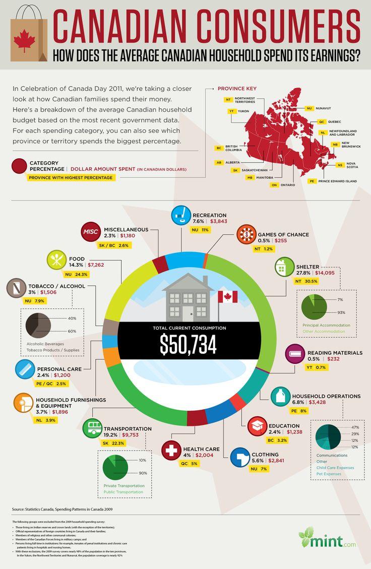 how do our Canadian friends spend their money? :: Mint.com/blog