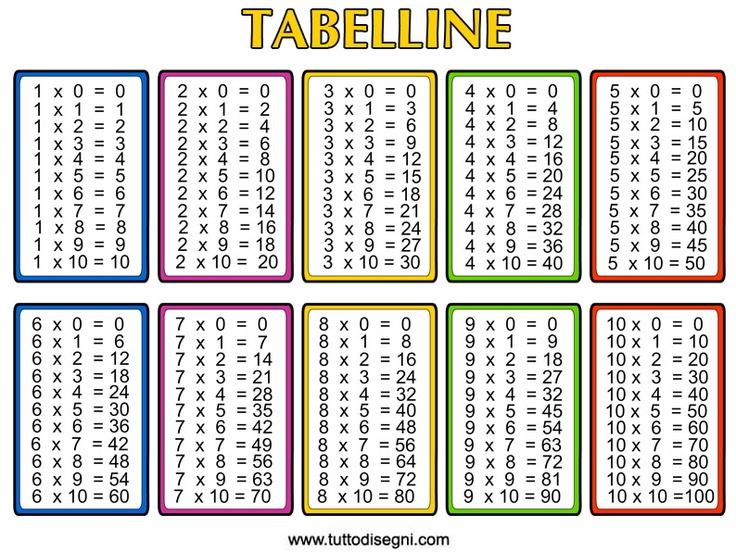 Free Multiplication Printable Table | math | Pinterest