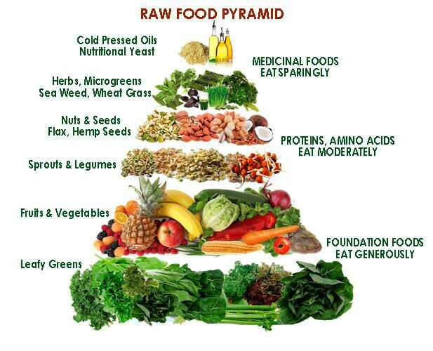 Clean eating pyramid pinterest - Foods never wash cooking ...