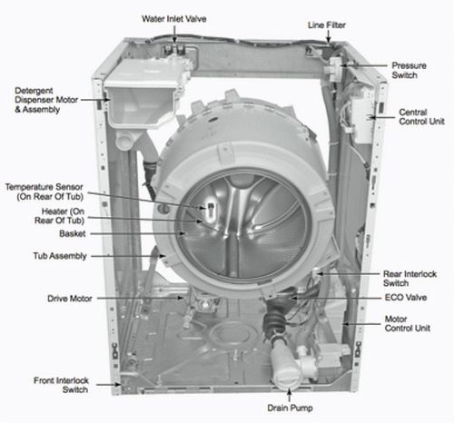 washing machine parts location