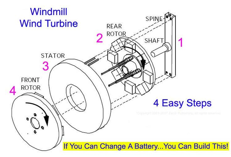 Do it yourself wind generator designs diy wind turbine for Do it yourself home design plans