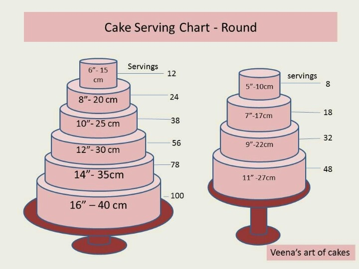 Round Cake Serving Charts