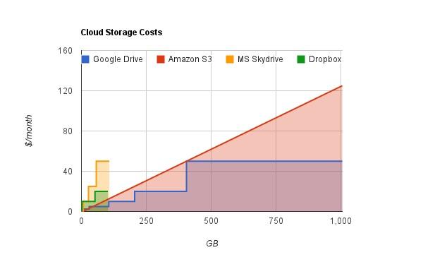 Cloud storage price comparison chart maker