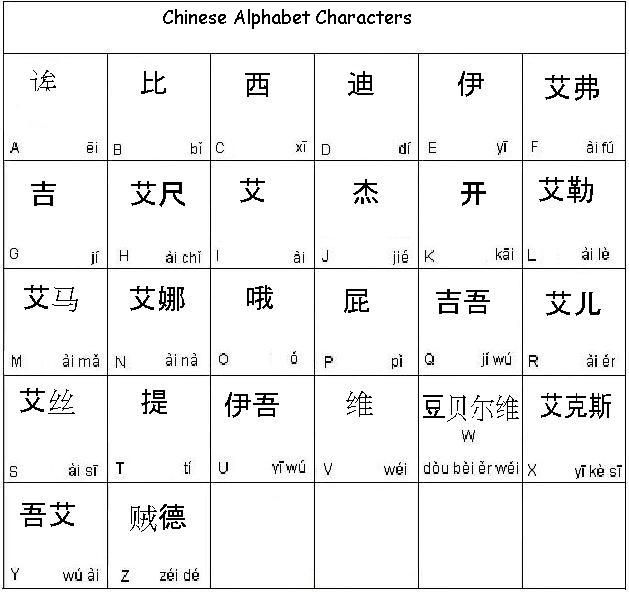 in this case the chinese alphabet