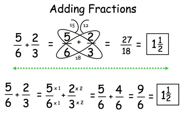 Adding Fractions: Butterfly | Math | Pinterest