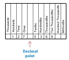 writing numbers in word form with decimals