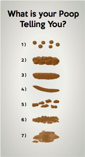 What Is Your Poop Telling You Integral Balance Pinterest