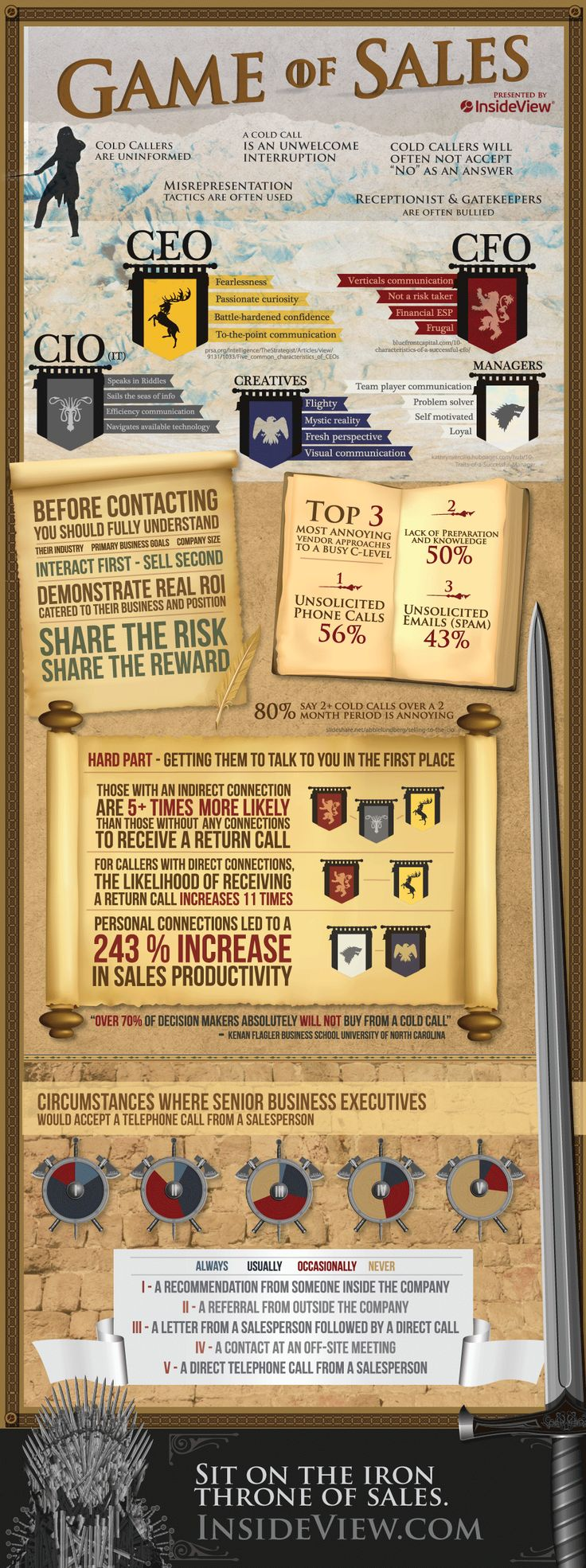 InsideView Infographic - Game of Sales