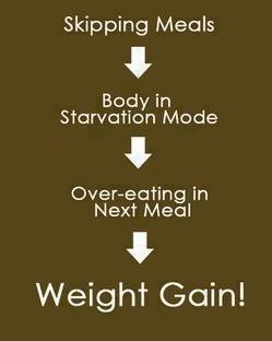 Body starvation