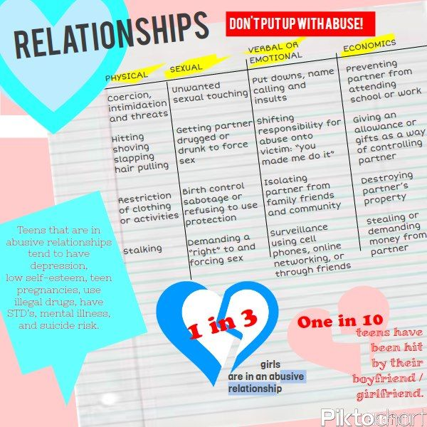 promoting healthy dating relationships