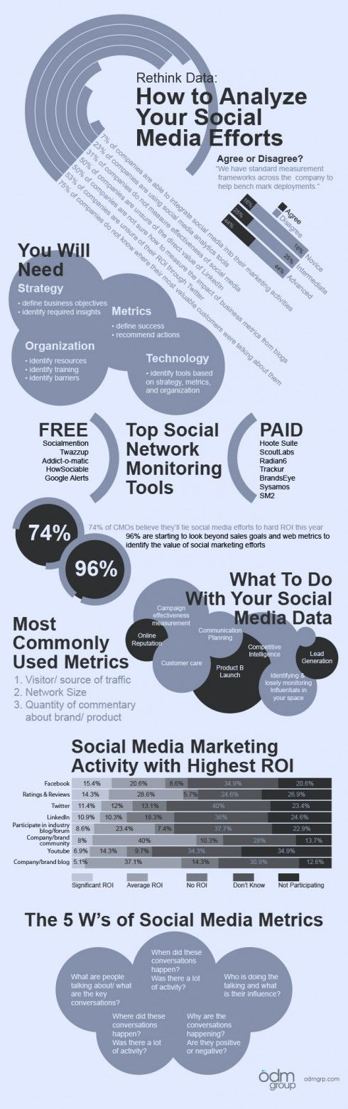 Infographics: How To Analyze Your Social Media Efforts