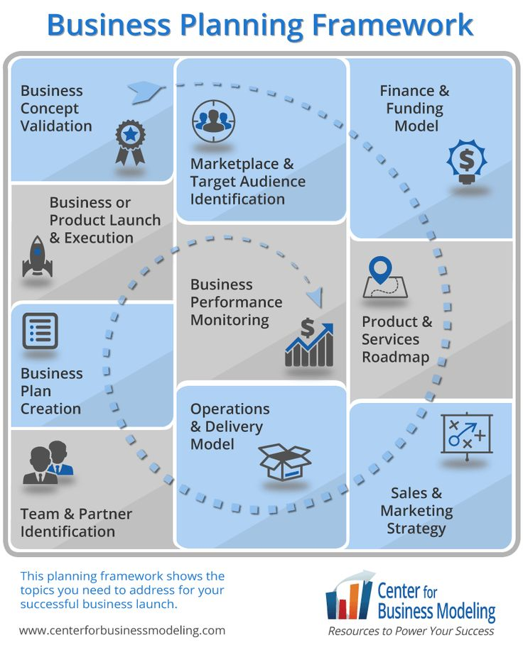 Rbc Business Model Map Download