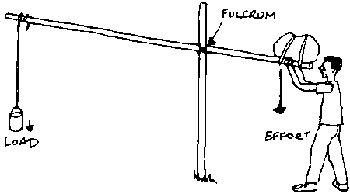 Diagram of a shadoof