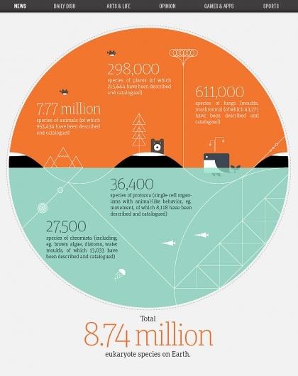 infograph. | design & illustration | Pinterest