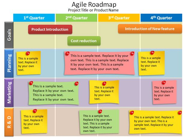 Project Road Map Template Excel - Project roadmap template ppt