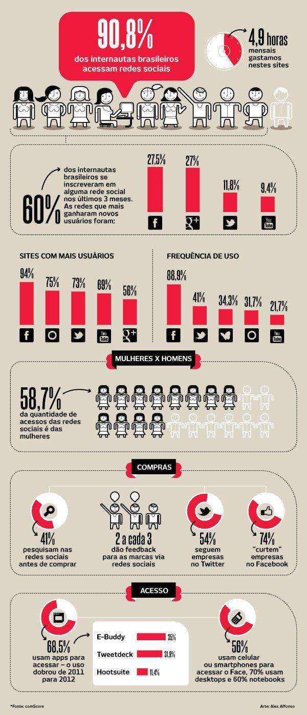 Infográfico mostra o perfil dos brasileiros nas redes sociais (Facebook, Twitter, Blog, YouTube, Google+, Orkut)