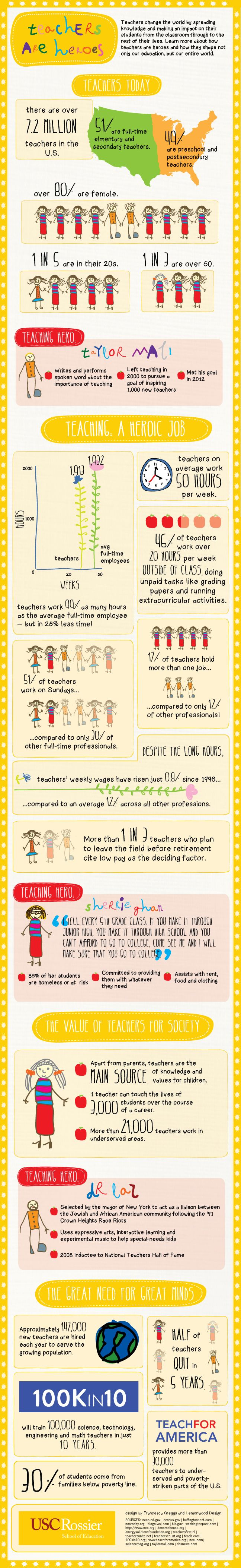 Teachers are Heroes infographi