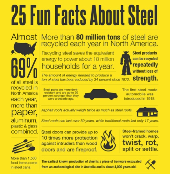 Did you know steel cans are the most recycled form of packaging? More fun facts: http://bit.ly/HrGS0O