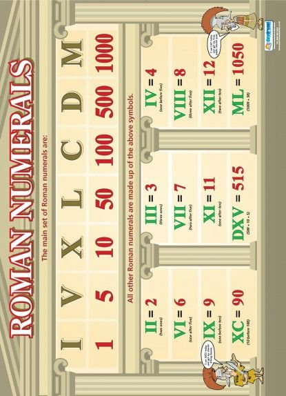 Roman Numerals Poster | Scouting | Pinterest