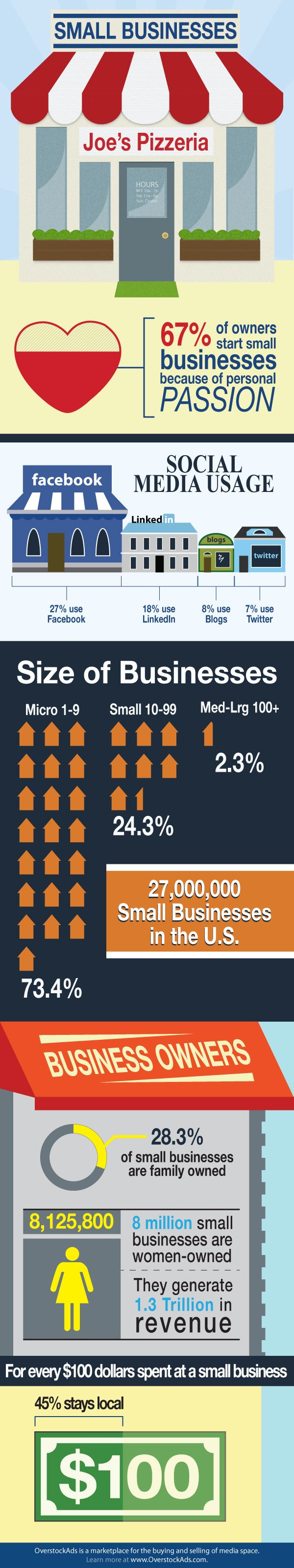 Small #Business #Infographic
