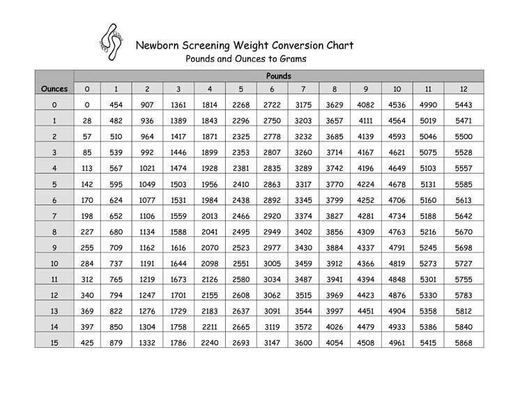 Best Of Kilograms To Pounds Conversion Chart Masterlist
