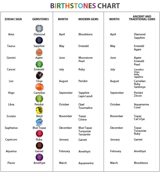 Birthstones Chart - This table contains many Semi Precious stones ...