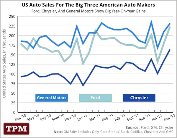 US Auto Sales For The Big Three American Auto Makers