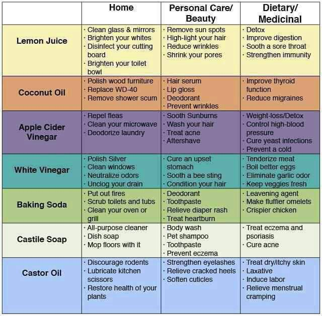 Home remedies chart good to know pinterest for List of natural items