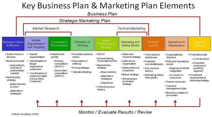 how to write a strategic plan