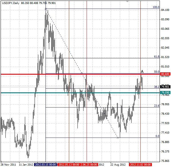 Forex Technical Analysis by Camilo R. (June 30 – July 4) - ProfitF ...