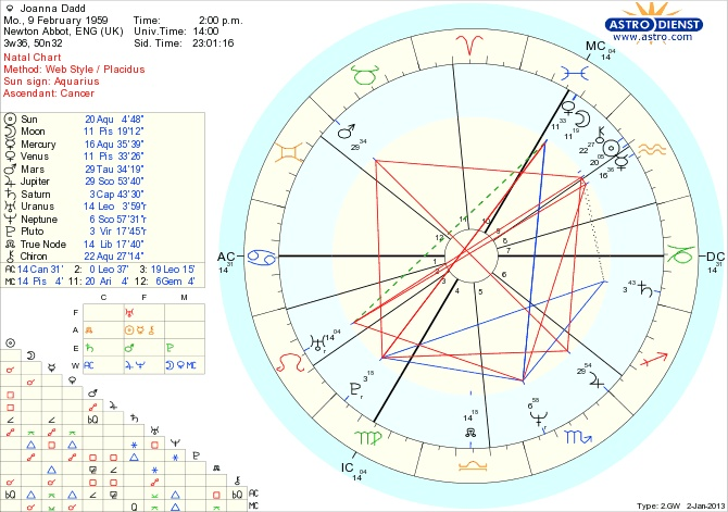 Free Chart - Astrodienst   alkeymy   Pinterest