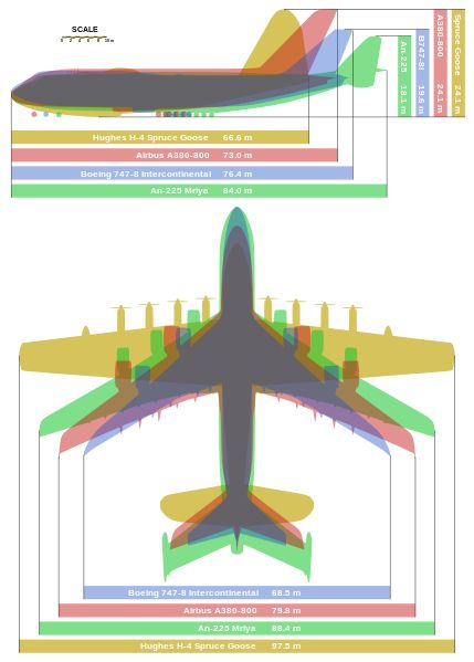 "Giant aircraft comparison - Hughes H-4 Hercules ""Spruce Goose"" (aircraft with greatest wingspan), Antonov An-225 (aircraft with the greatest payload), Airbus A380-800 (largest airliner), Boeing 747-8 (longest passenger aircraft)"