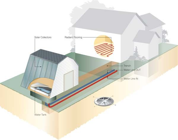 Solar heating plan for any home passive energy wind for Solar plans for home