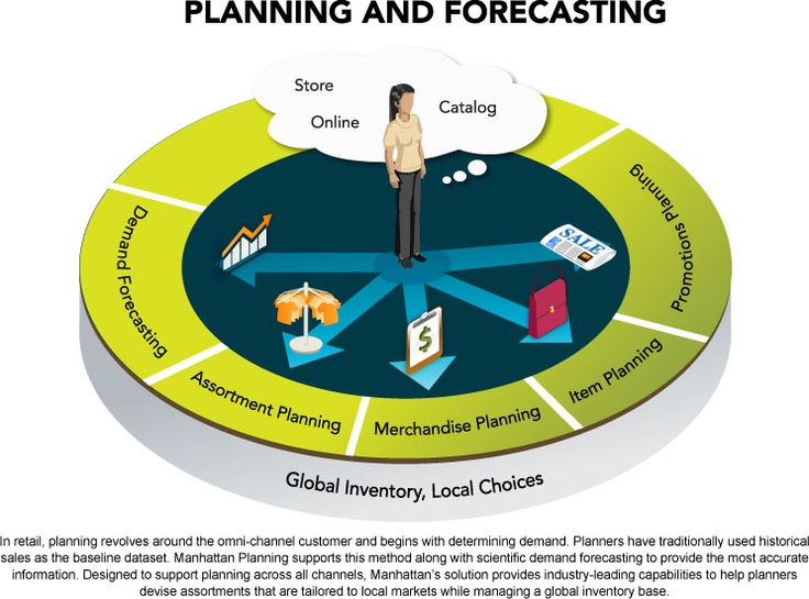 demand forcasting Demand forecasting refers to making estimations about future customer demand  using historical data and other information proper demand.