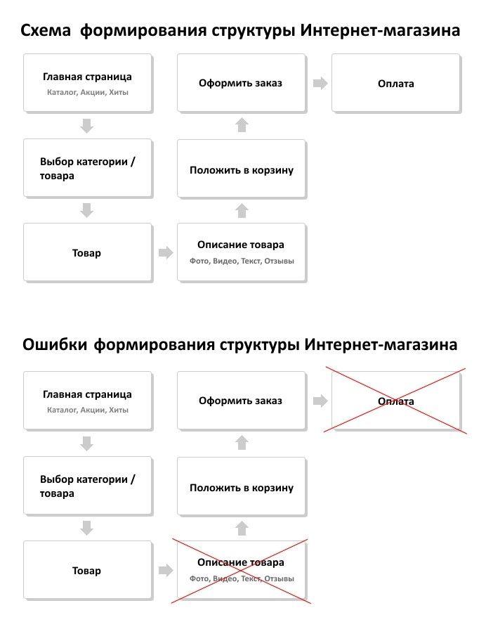 Схема работы интернет-магазина без склада