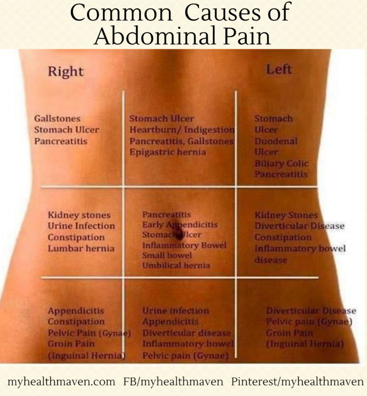 Abdominal Pain During Pregnancy in Hindi Is It Gas or Something Else In Hindi