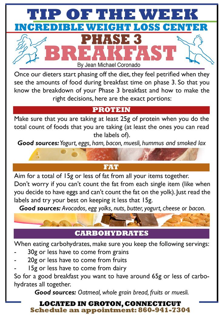 Ideal Protein Phase 2 Menu Ideal Protein Phase 3 Breakfasts