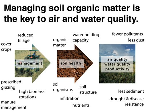 Pin by amy s on envirothon pinterest for Soil management