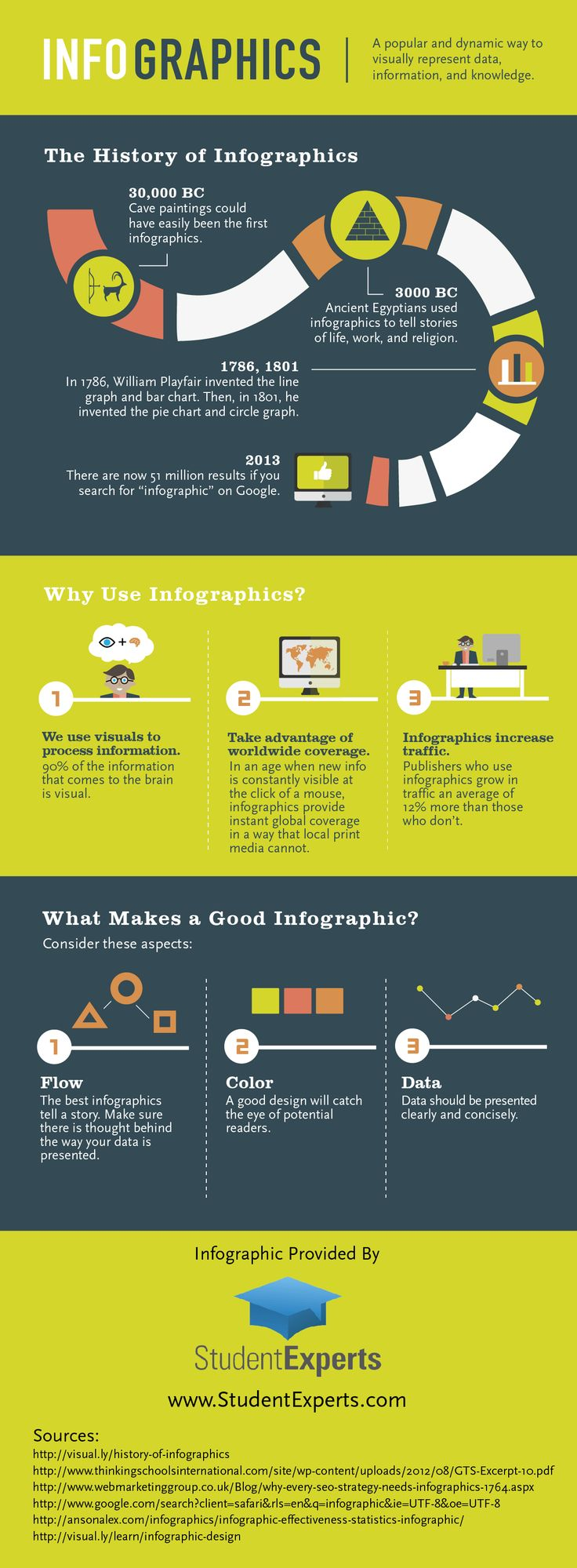 Infographic examples pinterest
