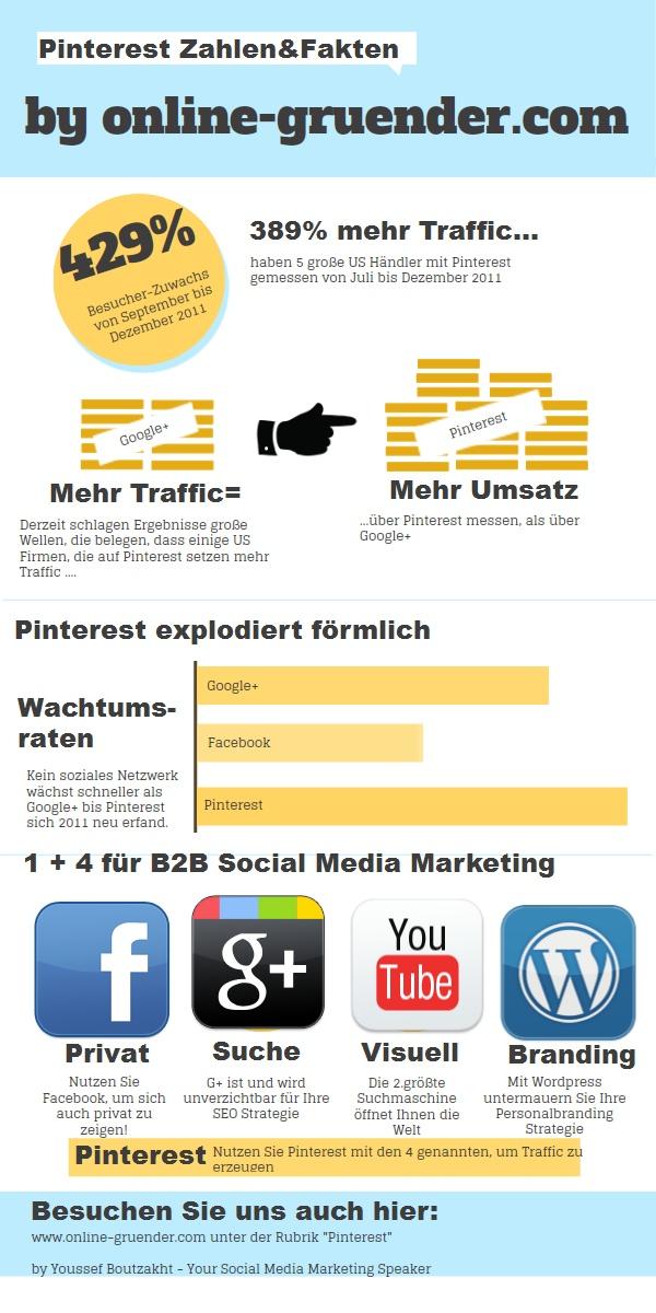 Pinterest finden sie regelmäßig neue infos zu pinterest marketing