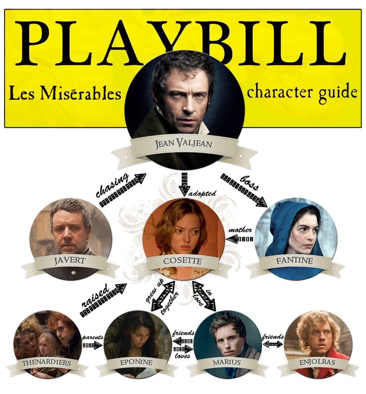 Les Miserables Character Guide-- an excellent diagram to show all your petty confused friends while you give them the hour long lecture on the plot ;D