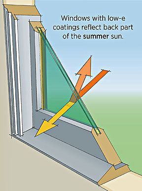 Illustration shows how windows with low e coatings reflect back part - Pin By Rose Kodis On House Plans Pinterest